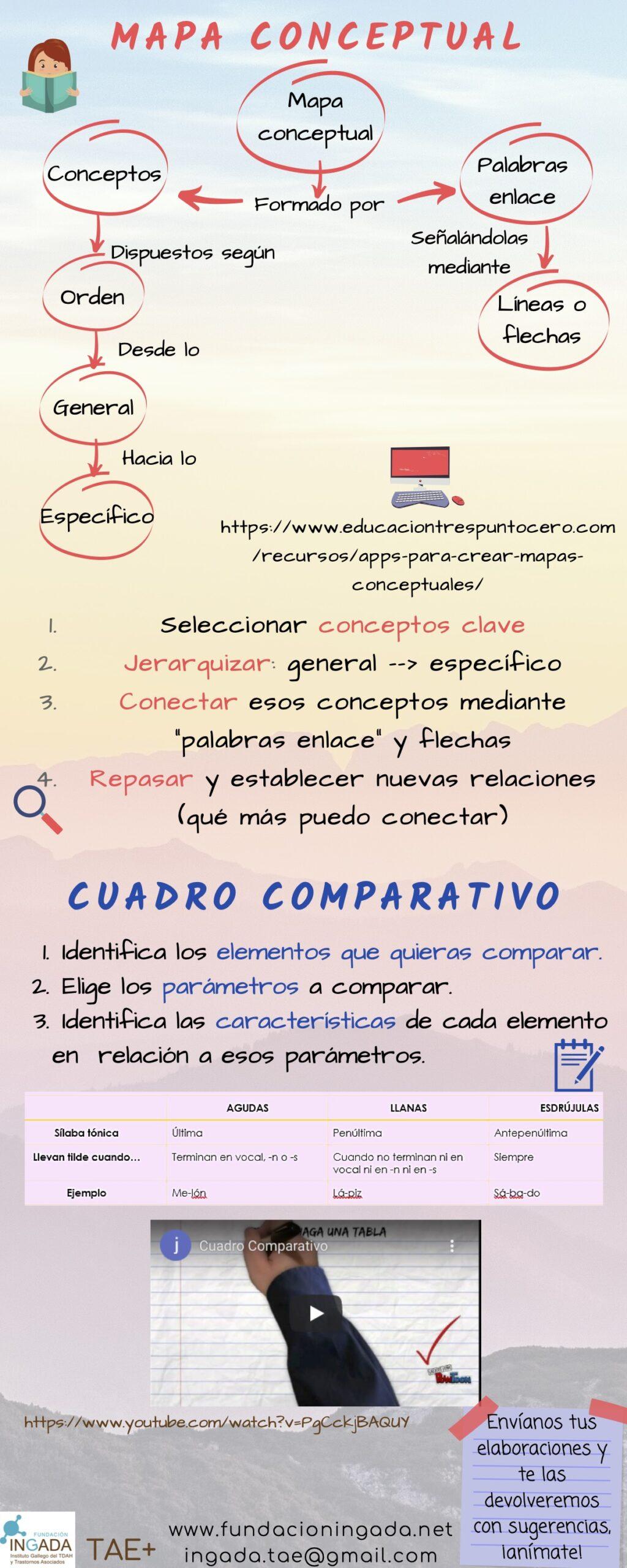 9-13-46-3.admin_.6B_-_Mapa_conceptual_y_cuadro_comparativo